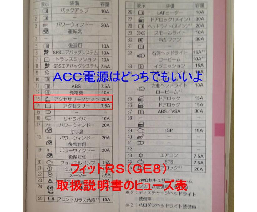 フィットRS(GE8)取扱説明書のヒューズ表です。13番に「アクセサリーソケット20A」、14番に「アクセサリー7.5A」と書かれています。